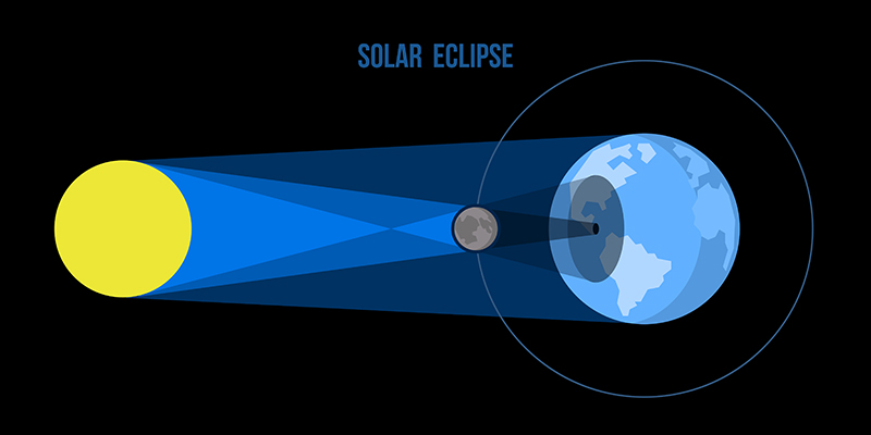 10 Solar Eclipse Activities For Kids on Lunar Eclipse Diagram