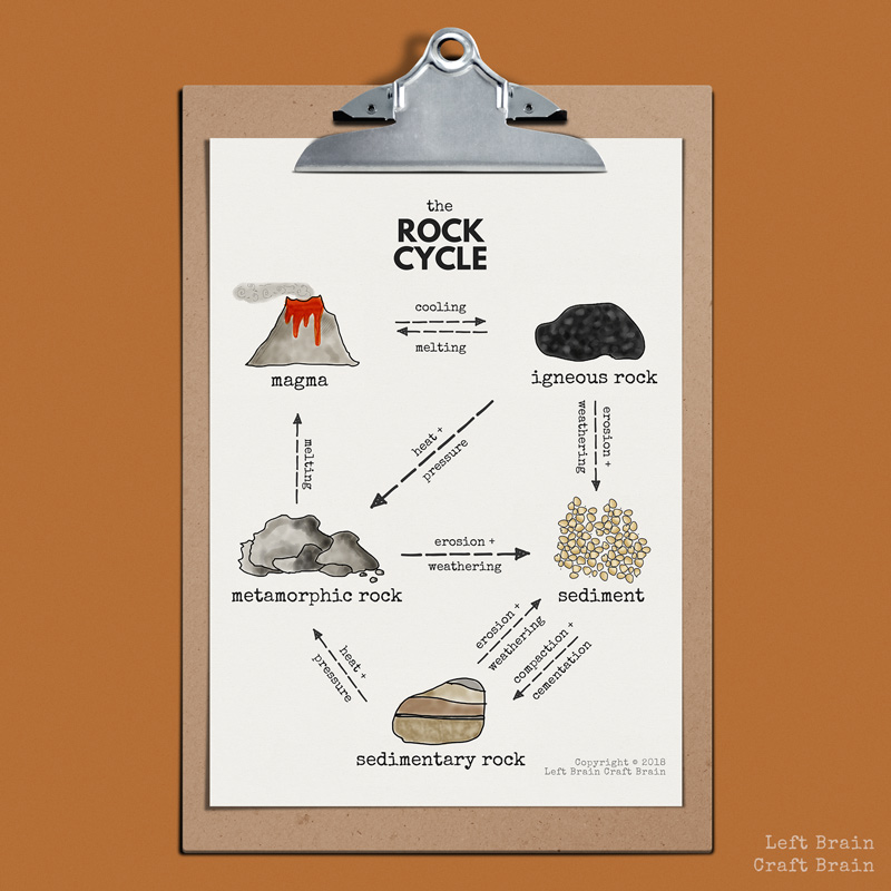 How To Make A Delicious Rock Cycle With Chocolate Rocks Left Brain