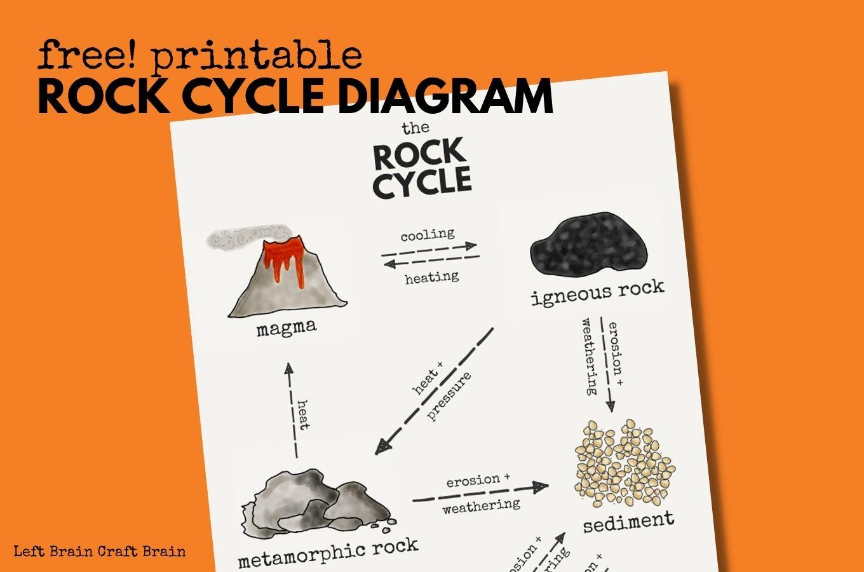 free printable rock cycle diagram 1360x900