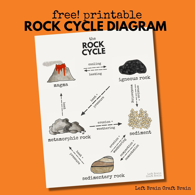 free printable rock cycle diagram 1500x1500